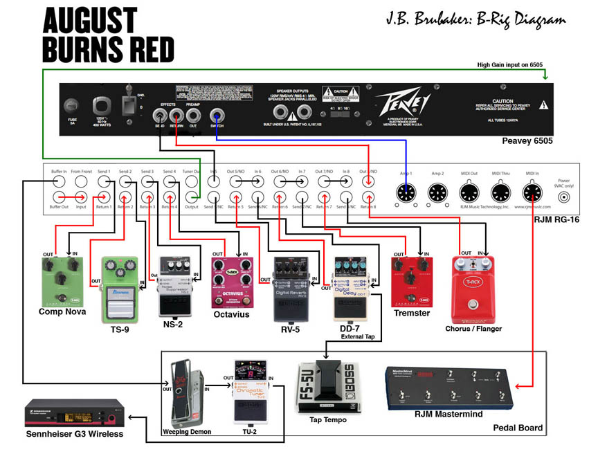 brigsmall portable b rig (first time building a rig) rjm music technology fx loop diagram at eliteediting.co